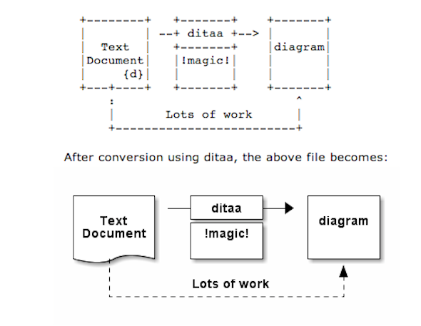ditaa - Cool FOSS Software of 2013 - nixCraft